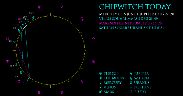 ChipWitch Today for 16 February, 2021
