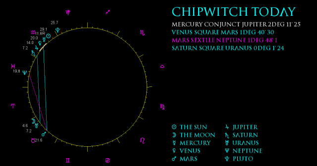 ChipWitch Today for 17 February, 2021