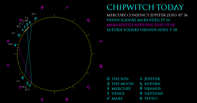 ChipWitch Today for 18 February, 2021