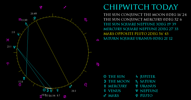 ChipWitch Today for 10 June, 2021