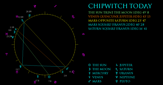 ChipWitch Today for 29 June, 2021
