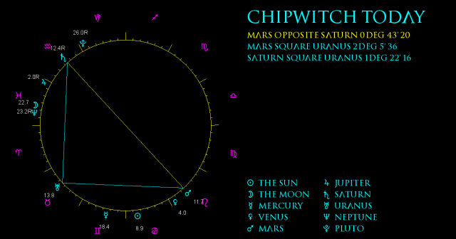 ChipWitch Today for 30 June, 2021