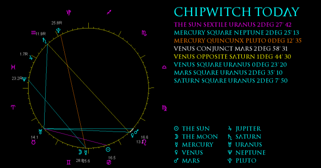 ChipWitch Today for 8 July, 2021