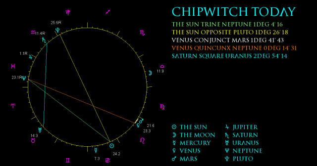 ChipWitch Today for 16 July, 2021